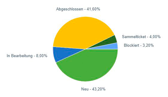 TTS Report Auswertung Ticketstatus